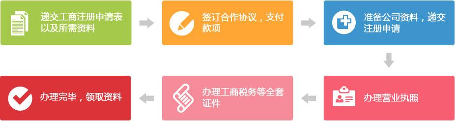 深圳公司注册流程