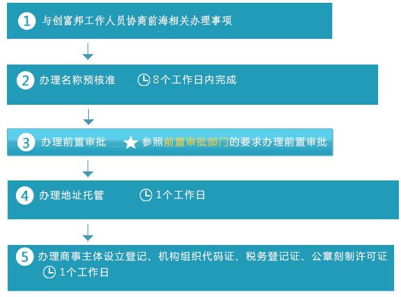 前海公司注册流程图