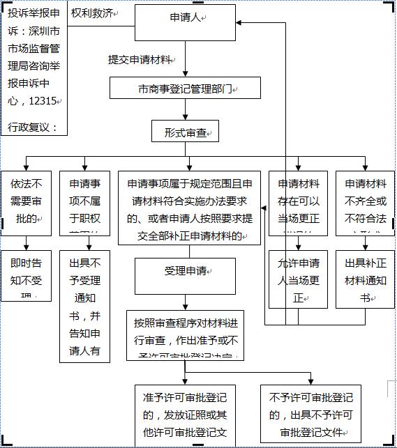 流程图多分支结构画法