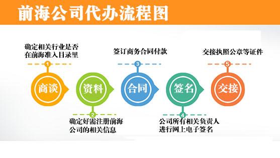深圳代办前海公司注册的具体流程及费用
