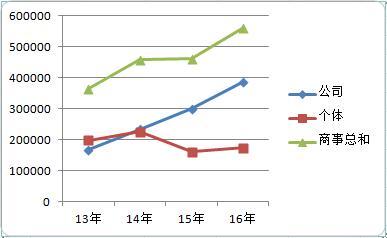 近年来深圳商事主体总数统计图表